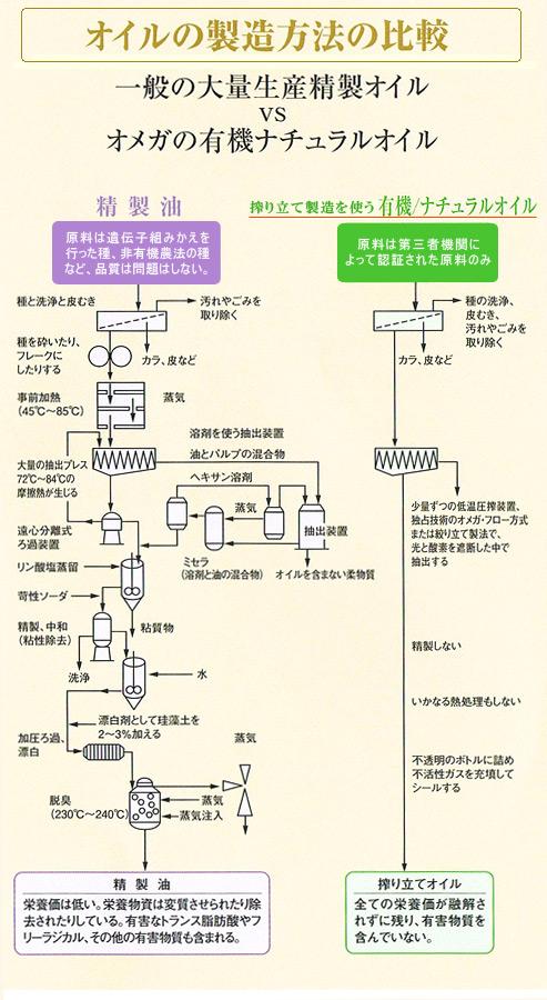 オメガのオイルの製造方法